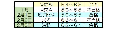 受験校と合否結果、R4~R3偏差値表