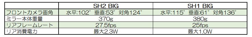 ドラレコ新旧モデルの変更点の比較表