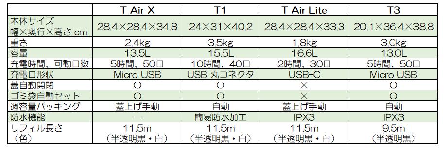 townewラインナップ比較表